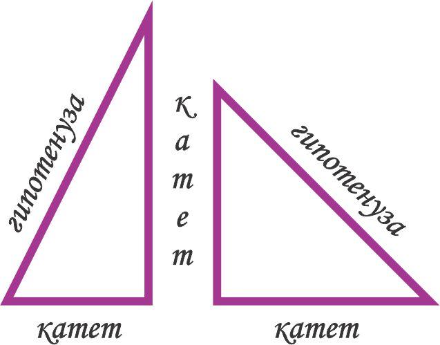 Названия сторон у прямоугольного треугольника.