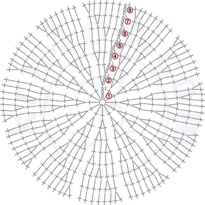 Простая схема крючком - схема круга для дна сумки.